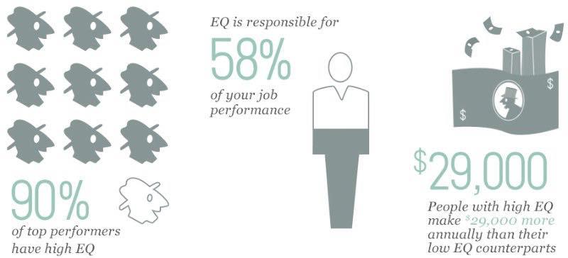 EQ tăng lương