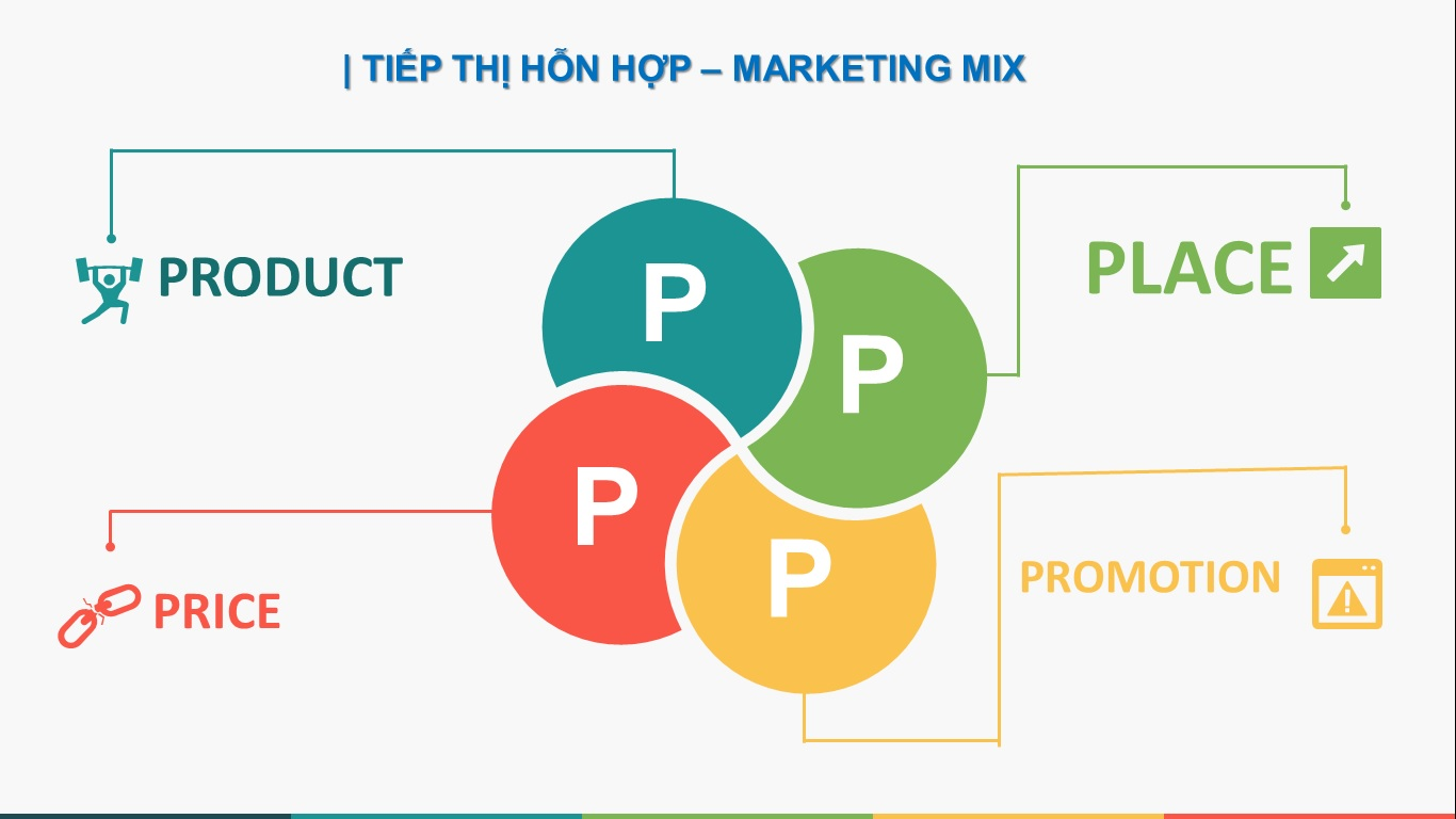 4p marketing mix final The principle of the 4p matrix is that marketing decisions usually fall into   considerations include: marketing channels, marketing strategy and seasonality   marketing mixes that have emerged over the last several decades,.