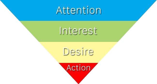 phễu AIDA - AIDA: Công thức bán hàng cơ bản - goc-marketing, ban-hang