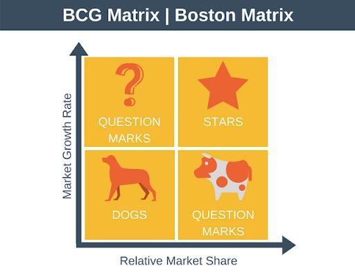 bcgv - Quản trị chiến lược và những điều cần biết - Phần 2 - marketing-va-bla-bla, goc-marketing